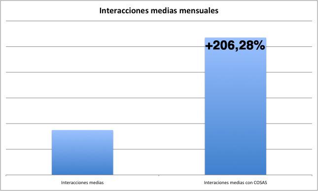 InteraccionesMediasCOSAS