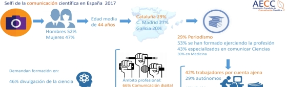 Selfi de la comunicación científica en España 2017